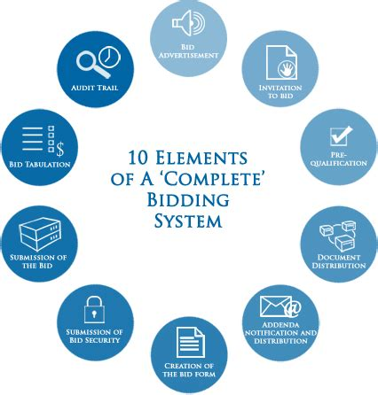 contract important elements the ten elements of a complete bidding system