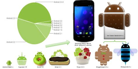 android version history images