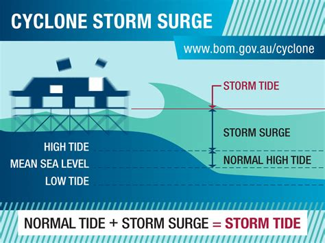 diagram of a cyclone cyclone diagram www pixshark images galleries with