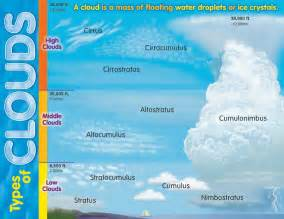 Types of clouds for 4th grade types of clouds learning chart
