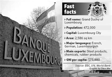 advanzia bank luxembourg banks of luxembourg