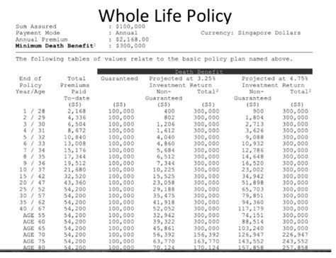 whole life policy buying a whole life participating policy for investment