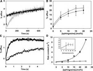 membrane permeabilization induced  sphingosine effect