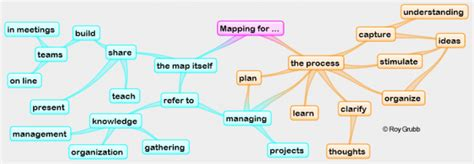 best map software which is the best mindmapping software wikit