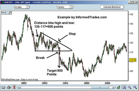 triangle pattern in trading trading triangle charting patterns