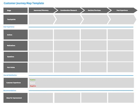 Journey Map Template improve your customer experience with customer journey