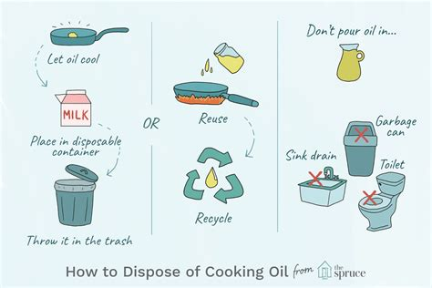 how to dispose of used cooking
