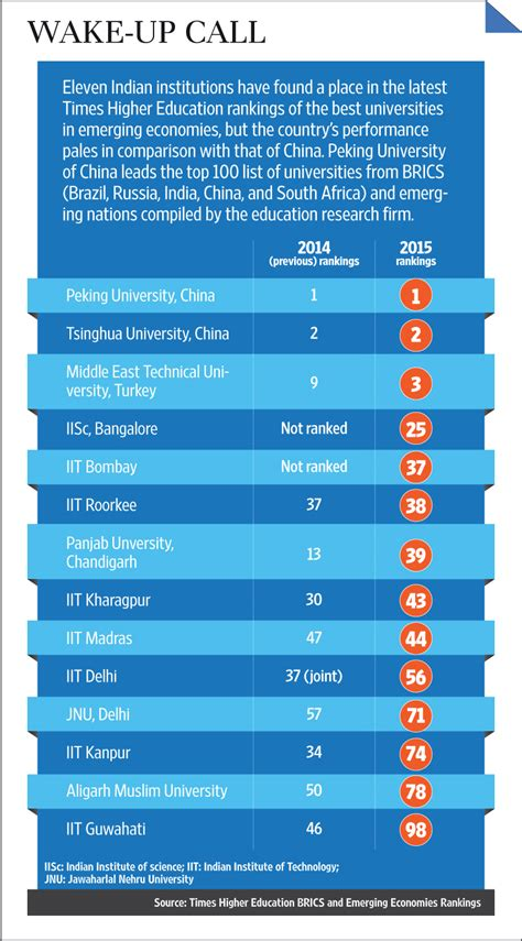 Pg E Bills Rank Among The Lowest In The Nation Pg E Currents by 11 Indian Institutions In Rankings Of Best Universities In