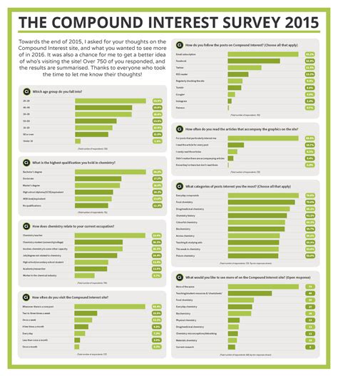 Survey Results - compound interest compound interest