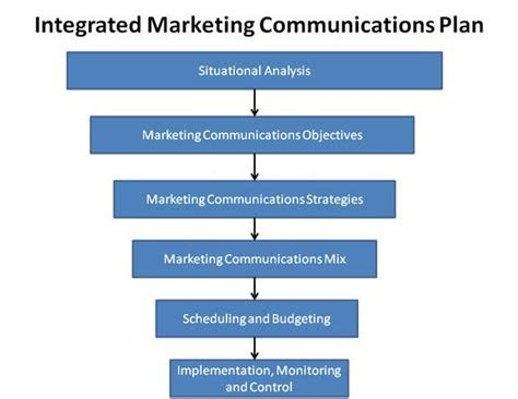 marketing communications plan template 17 best images about integrated marketing communication on