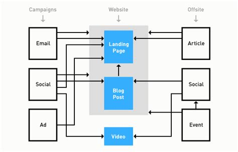 user flow diagram ux ui checklist for web design ipullrank