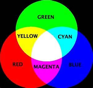 what color does and white make intro to color imaging