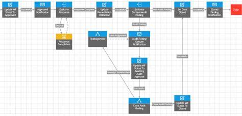 archer workflow rsa archer issues management design