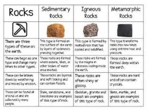 three types of rocks sort sedimentary igneous