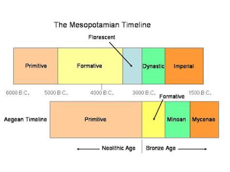 World History Timeline Ancient Mesopotamian Civilization