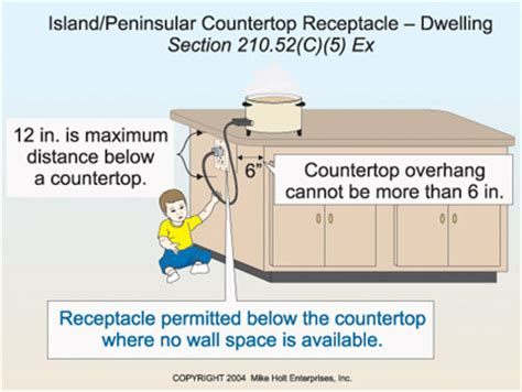 kitchen island space requirements receptacle requirements for island counter tops