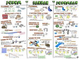 sketch 8 scrum vs kanban vs scrumban agile wheel