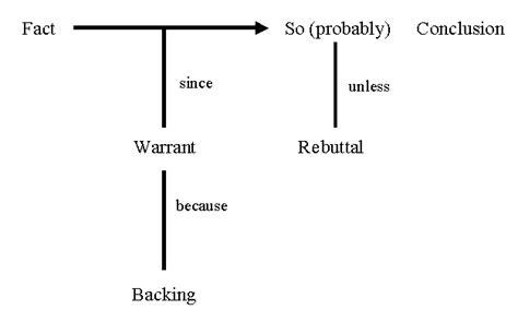 toulmin sle essay modelling argumentation toulmin style