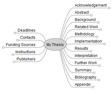 structure of the dissertation how to write a thesis bachelor master or phd and which