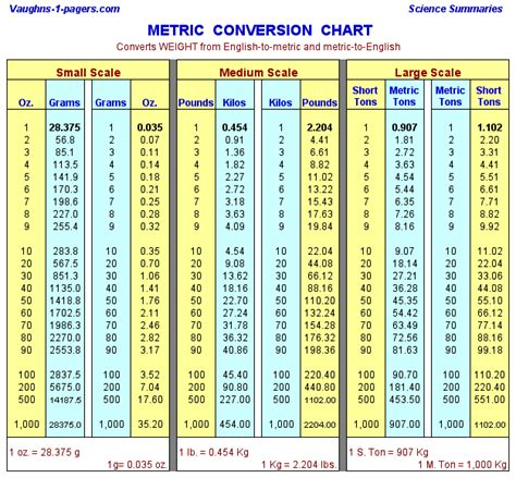 Metric Table Conversion by Metric Weight Conversion Chart Vaughn S Summaries
