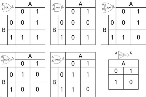 Logic Tables digital logic learn sparkfun