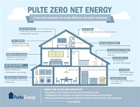 hill side home from zero energy design pulte readies a net zero energy prototype in nocal