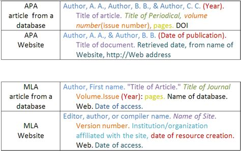 apa format online article these tables show how to cite different kinds of resources