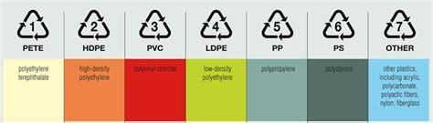 Plastik Akrilik jenis jenis plastik akrilik express
