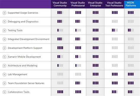 compare visio standard and professional what s the difference between visual studio community and