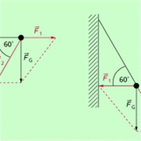 verkehrswert eines hauses ermitteln kr 228 ftezusammensetzung und kr 228 ftezerlegung in physik