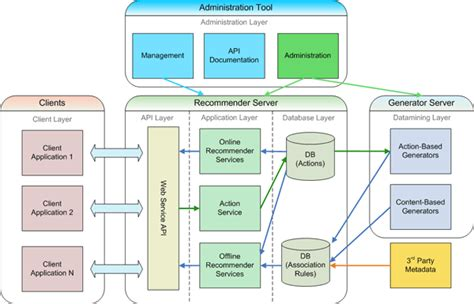 application architecture diagram web app architecture trends best practices and more