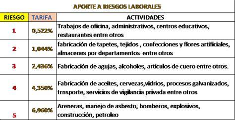 tarifas de arl tabla la seguridad social en colombia deducciones en seguridad