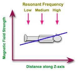 Proton Resonance Frequency Physikalische Grundlagen Der Nuklearmedizin Kernspin