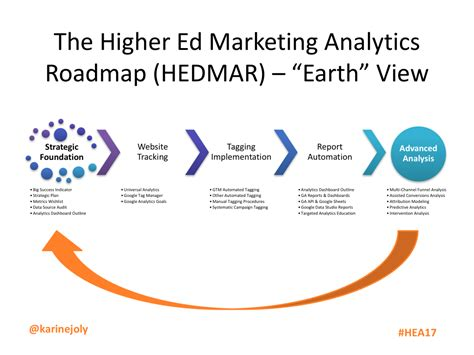 marketing analytics need help with digital measurement get the highered