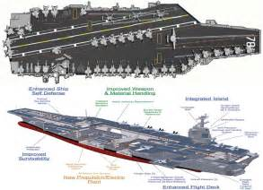 Gerald Ford Carrier Uss Gerald R Ford To Homeport Norfolk Naval Station