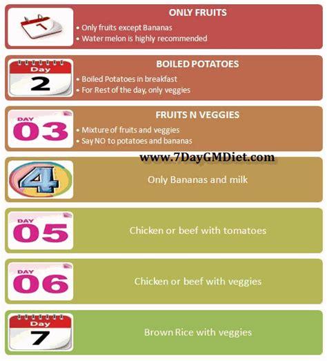 Gm Detox Diet Vegetarian by Carb Cycle Diet Gm Diet Plan