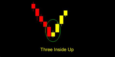 candlestick pattern three inside up complete analysis of forex candlestick patterns yellow fx