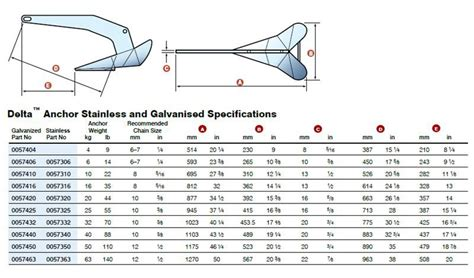 boat anchor size chart anchor sizes anchor saver 174 llc