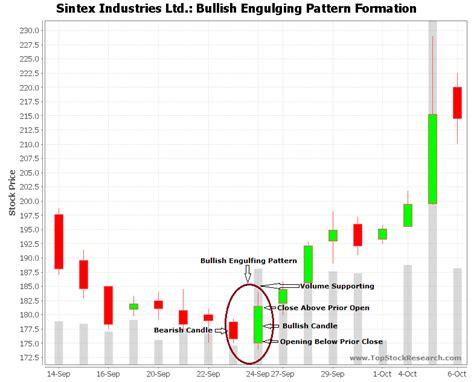 pattern formation exles bullish engulfing candlestick pattern exle 6