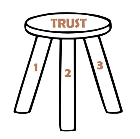 Home Foundation Types by Team Trust Is Like A Three Legged Stool Great Results