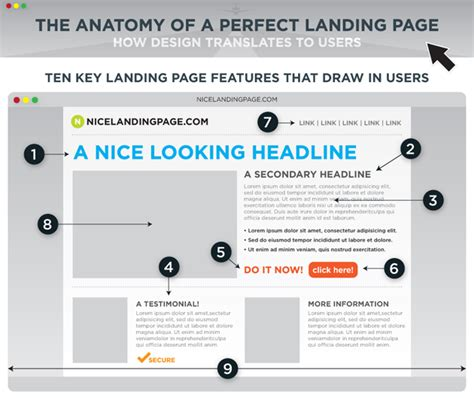 web layout design best practices a quick guide on direct linking vs landing pages