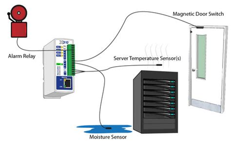 temperature server room x 310 web enabled i o ethernet relays inputs temperature humidity
