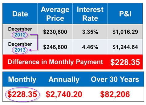 How Much Is A Monthly Payment On A Lamborghini The Potential Cost Of Waiting To Buy A Home