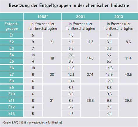 era tabelle bw chemie verb 228 nde baden w 252 rttemberg detail