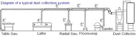 woodworking dust collection system design dust collection design