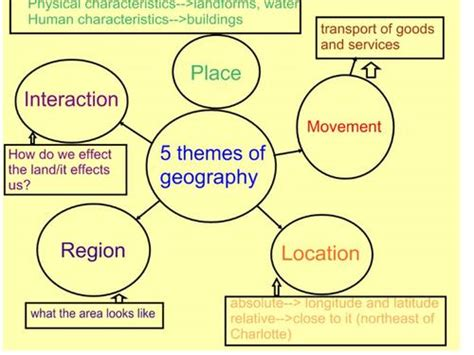 5 themes of definition grade 6 geography mr winston name a place then provide