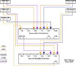 home a v wiring diagram unicom systems development