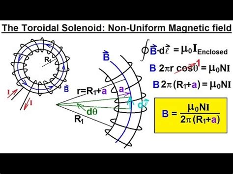 magnetic field inductor equation physics e m inductance 20 of 20 toroidal solenoid