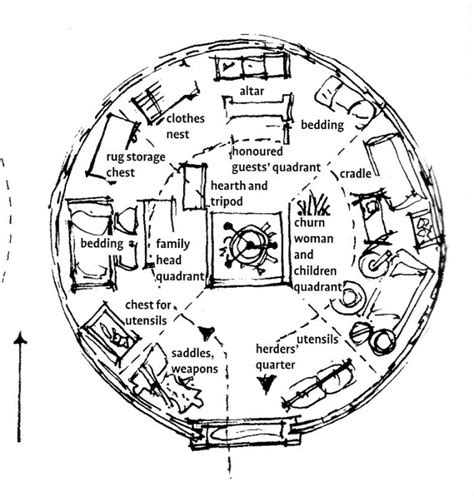navajo hogan floor plans yurt house plans numberedtype