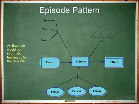 Episode Pattern Organizer Exles | non linguistic representation